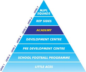 Football Development Centre Level 1